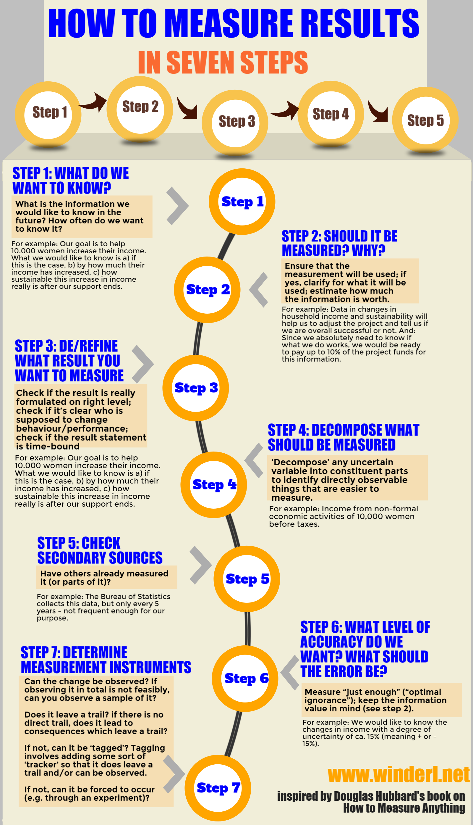Infograph with seven steps how to measure results