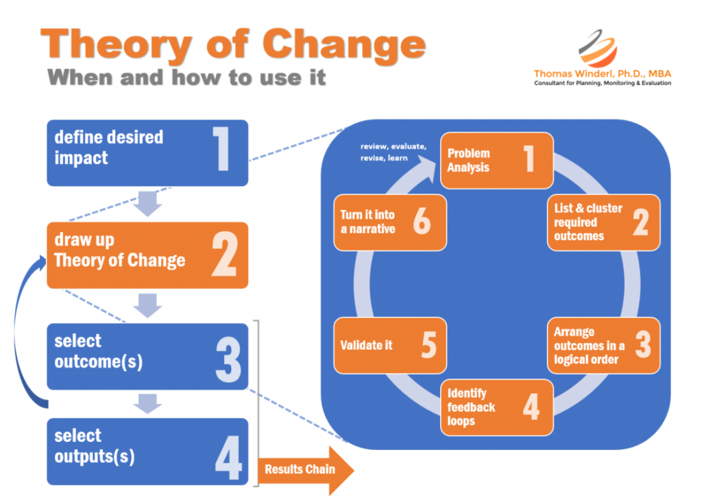 Six steps to design a Theory of Change