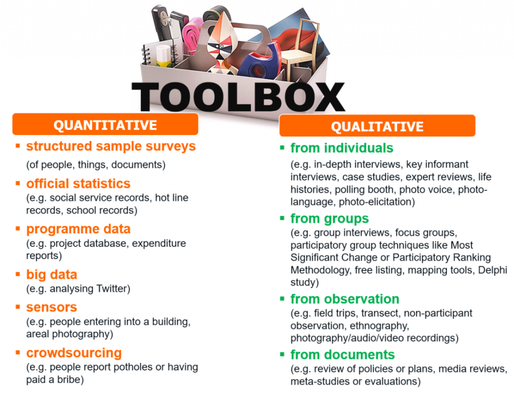 Toolbox for quantitative and qualitative data collection